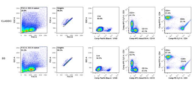 Cell dissociation results - Next Advance - Laboratory