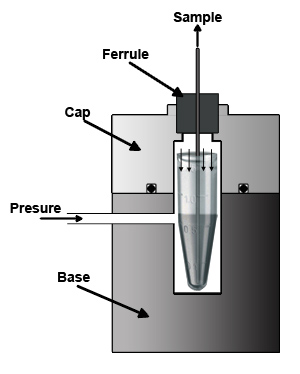 diagram of pressure injection cell for packing LC/MS capillary columns