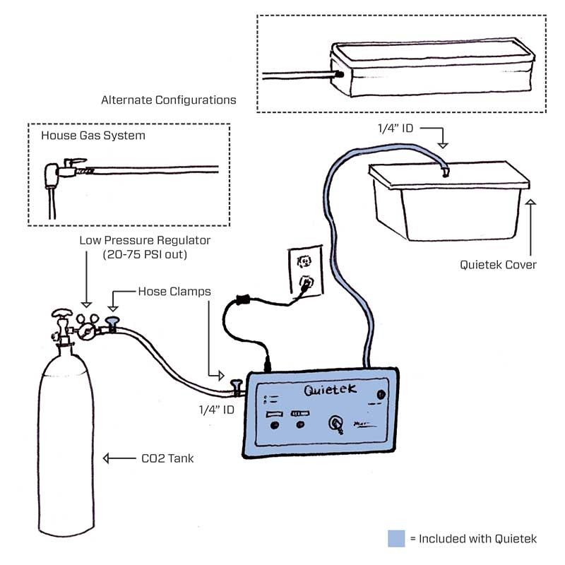 Quietek CO2 induction euthanasia system setup